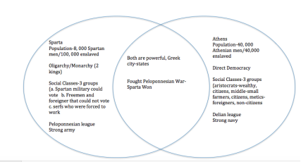 what are the similarities between athens and sparta