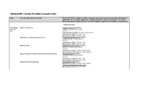 Additional File 7: Results of Included Systematic Reviews