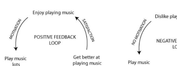 Image result for positive vs negative feedback loops