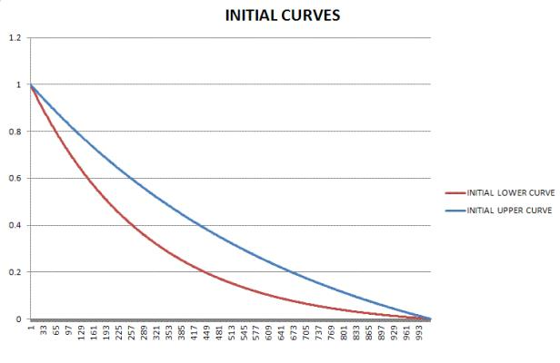 Initial Upper Lower Curves GIF