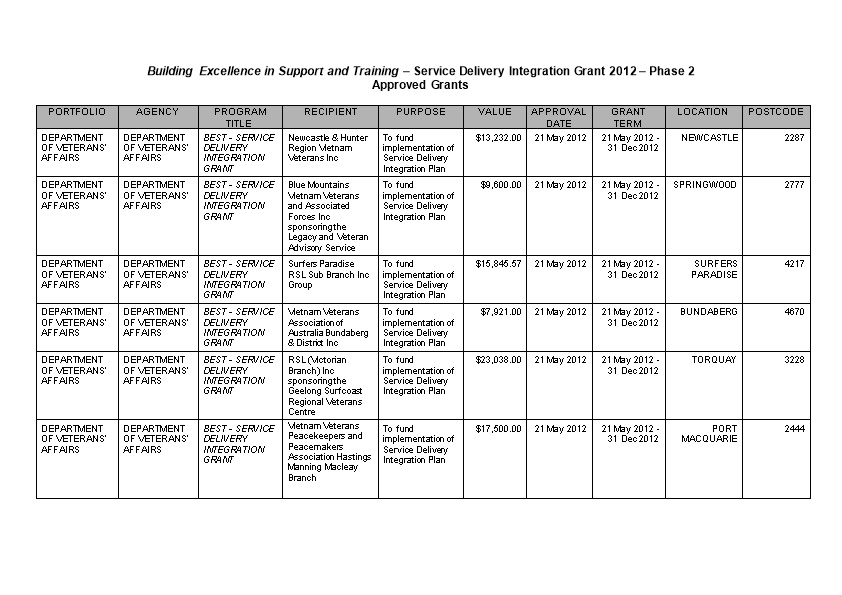 Building Excellence in Support and Training Service Delivery Integration Grant 2012 Phase 2