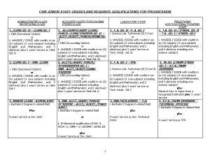 Csir Staff Category and Classification for 2001 Promotion Exercise