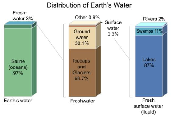 File Earth s water distribution svg