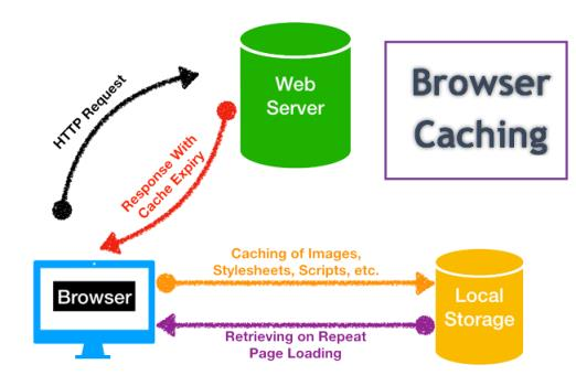How Browser Caching Works png
