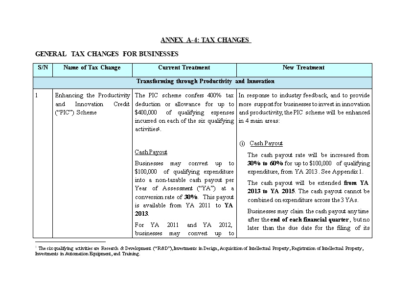 General Tax Changes for Businesses