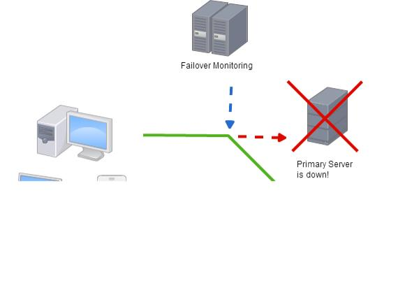 Automatic Server Failover Solution