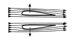 Description Figure 4 Airfoils streamline airflow to reduce drag on a vehicle increasing the driver s control on the vehicle
