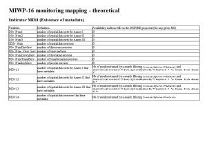 MIWP-16 Monitoring Mapping - Theoretical
