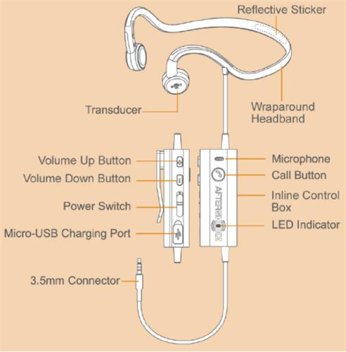 Title Illustration showing location of Transducers Wraparound Headband Reflective Sticker Inline Control Box Cable Clip Power Switch Call Button LED Indicator Micro USB Charging Port and Volume Control Buttons Description Lay the AfterShokz Sporz 3 headphones down with the loop facing away from you and the Transducers facing up The Transducers are two soft pads approximately the size of a thumbnail located on the inside of the device The transducers rest on your cheekbones when wearing the headphones The Wraparound Headband is the plastic headband that loops around the base of the head when wearing the device A three cm long silver Reflective Sticker located on the outside of the Wraparound Headband The Reflective Sticker is intended to improve visibility in dark conditions Inline Control Box is a rectangular box which located partway down the 45cm headphone cable connected to the headphones The Inline Control Box includes four buttons to control the headphones A small Cable Clip is located on the back of Inline Control Box to secure the cable to clothing during exercise Call Button is a round raised button located in the front side of Inline Control Box Click once to answer or hang up a call The Volume Control Buttons are two small buttons located on the side of Inline Control Box There is a raised dot on the Volume Up Button and the button below is the Volume Down Button The Power Switch is located on the Inline Control Box between the Volume Down Button and the Micro USB Charging Port Switch the Power Switch toward the Micro USB Charging Port to turn on the headphones and switch the opposite way to turn off the headphones Micro USB Charging Port is located on the lower right side of the Inline Control Box and covered by a small flexible protective cover The cover can be opened using a fingernail and is hinged at the back When opened the Micro USB charging port is revealed LED Indicator is a small light located on the lower front side of Inline Control Box that in
