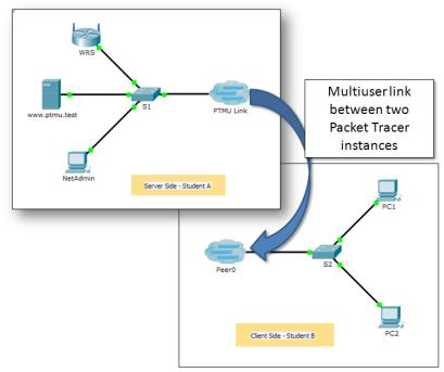 4 3 1 3 Packet Tracer Multiuser Implement Services Topology Combined png