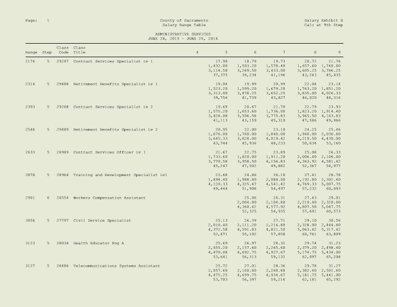 Page: 1 County of Sacramento Salary Exhibit B Salary Range Table Calc at 9Th Step ADMINISTRATIVE