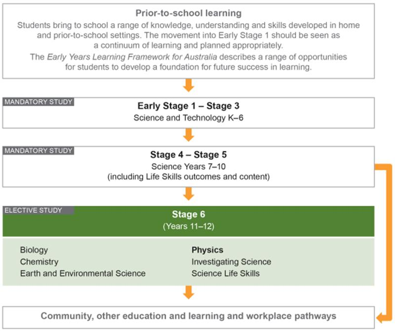 This diagram places Physics Stage 6 in the K 12 curriculum as a whole and shows the flow of learning from prior to starting school to post school pathways The diagram begins with prior to school learning explaining how students bring a range of knowledge understanding and skills they develop at home to the school setting in Early Stage 1 Step 2 shows the Early Stage 1 Stage 3 mandatory Science and Technology K 6 course Step 3 shows the Stage 4 Stage 5 mandatory Science Years 7 10 course Step 4 shows the list of Stage 6 elective Science courses including Biology Chemistry Earth and Environmental Science Physics Investigating Science and Science Life Skills The final step shows community other education and learning and workplace pathways
