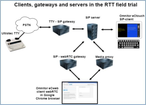 Schematic picture of the trial system A TTY connected to PSTN can be connected to a SIP TTY gateway On the other side of the gateway a SIP Server and far right an Omnitor eCtouch CIP client terminal From the SIP server there are two connections downwards to the WebRTC system one connection with the SIP WebRTC gateway ad another with a media proxy They are shown in contact with a web page with text communication The whole picture is intended to show the interoperability options between the three terminal types in the setup