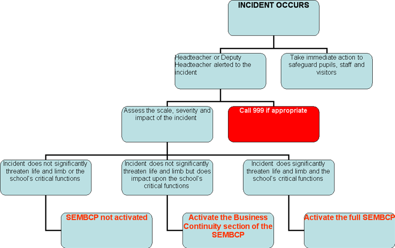 School emergency management and business continuity plan template 14 accmission Image collections