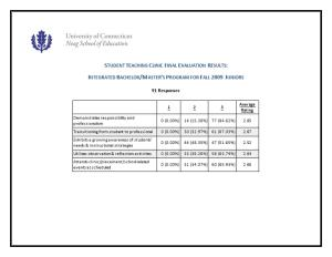 Student Teaching Clinic Final Evaluation Results