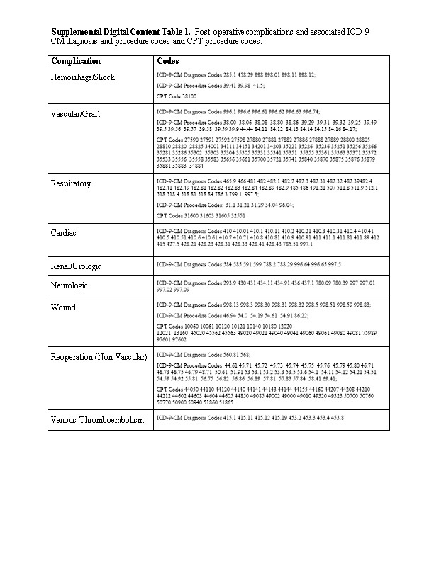 Supplemental Digital Content Table 1. Post-Operative Complications and Associated ICD-9-CM