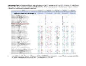 Supplementary Figure 2. Comparison of Deduced Amino Acid Sequences of the VP7 Antigenic
