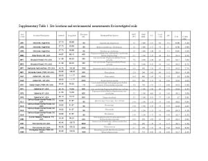 Supplementary Table 1. Site Locations and Environmental Measurements for Investigated Soils