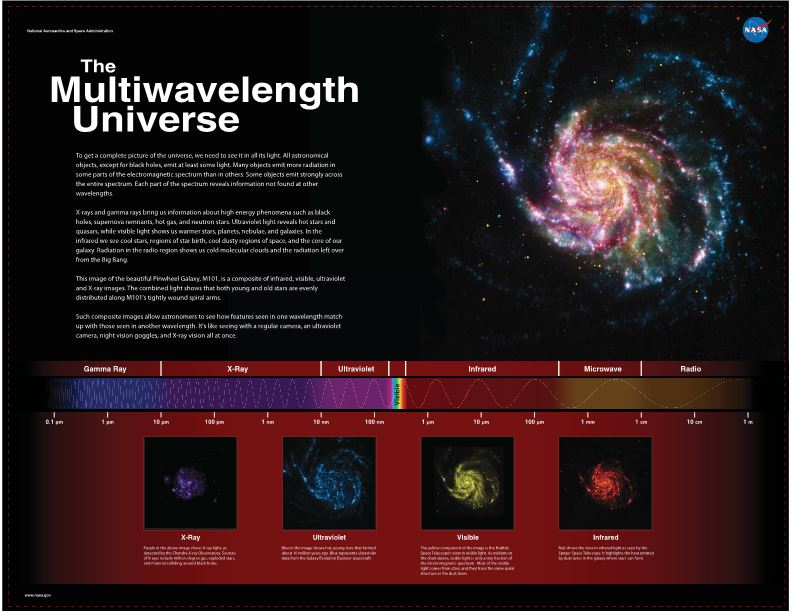 The Multiwavelength Universe