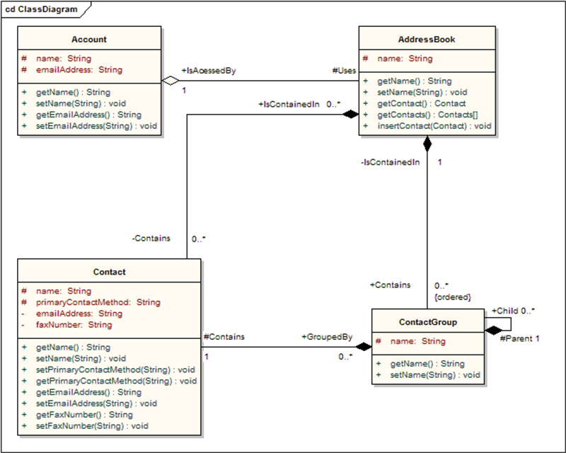 Uml 2 defines 13 basic diagram types divided into two general sets classes a class is an element that defines the attributes and behaviours that an object is able to generate the behaviour is the described by the possible ccuart Gallery