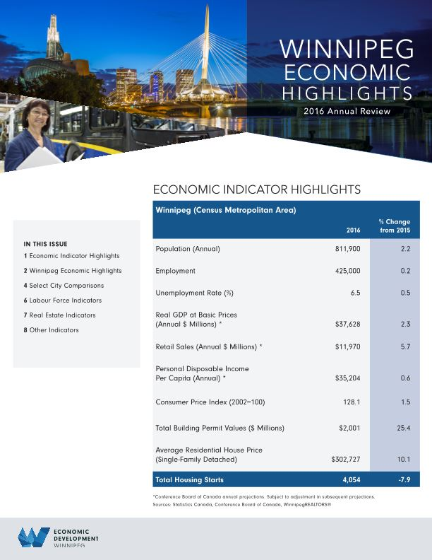 WINNIPEG ECONOMIC HIGHLIGHTS 2016 Annual Review